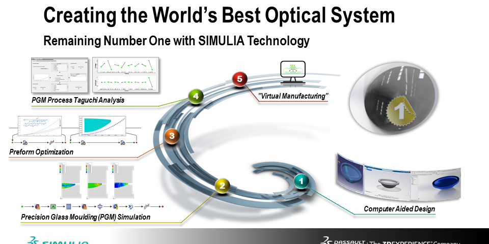 Simulation guided lens manufacturing workflow 3dds - Simulation direct energie ...
